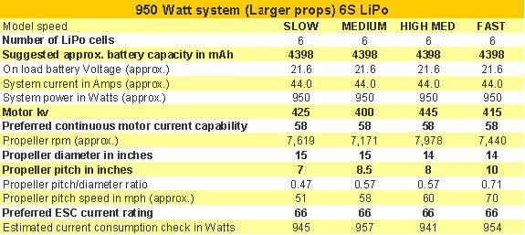 Quick reference electric power system table